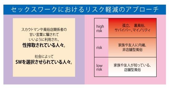 リスク軽減のアプローチ