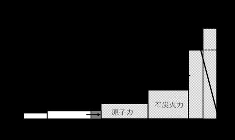 風力 発電 メリット