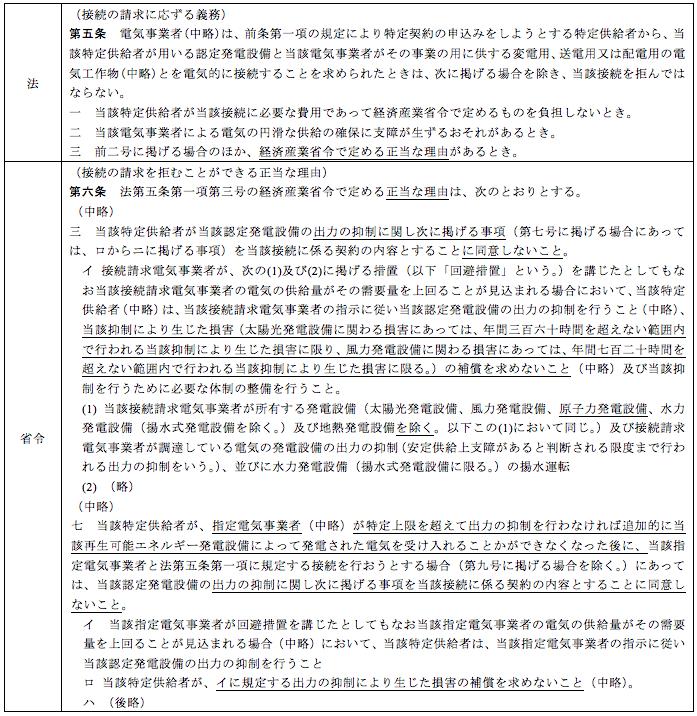 表2. FIT法およびFIT省令における出力抑制の取り扱い