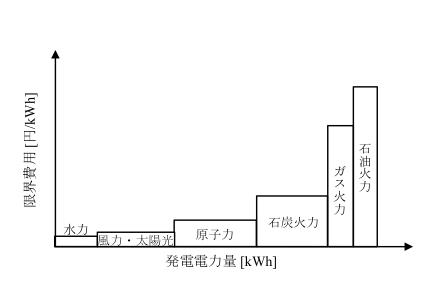 図2. メリットオーダー曲線の概念図