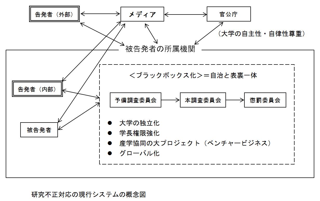研究不正対応の現行システムの概念図