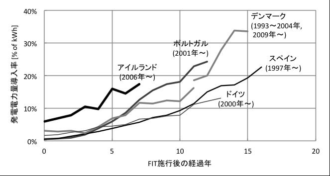 図1.FIT施行後の各国のVRE(風力+太陽光)導入率の推移