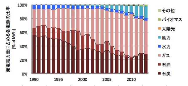 図4 アイルランドの電源構成の変遷(文献[2]より筆者作成)