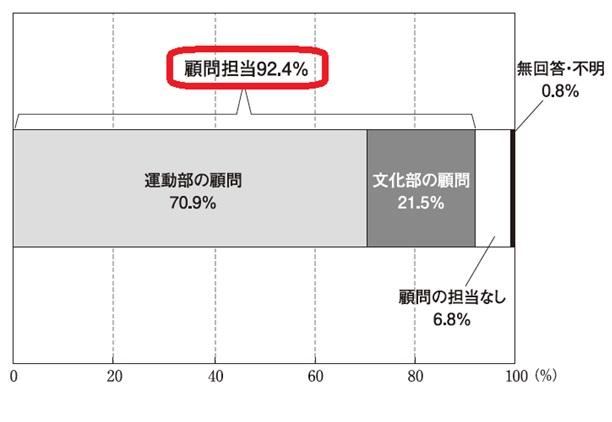 図2 中学校教員のうち部活動の顧問を担当する者の割合