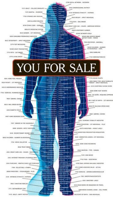 図3 アメリカではデータブローカーを通じて自らが生み出す個人情報それ自体が売買の対象となっている(「Natasha Singer, A Data Broker Offers a Peek Behind the Curtain, New York Times, August 31, 2013」より)
