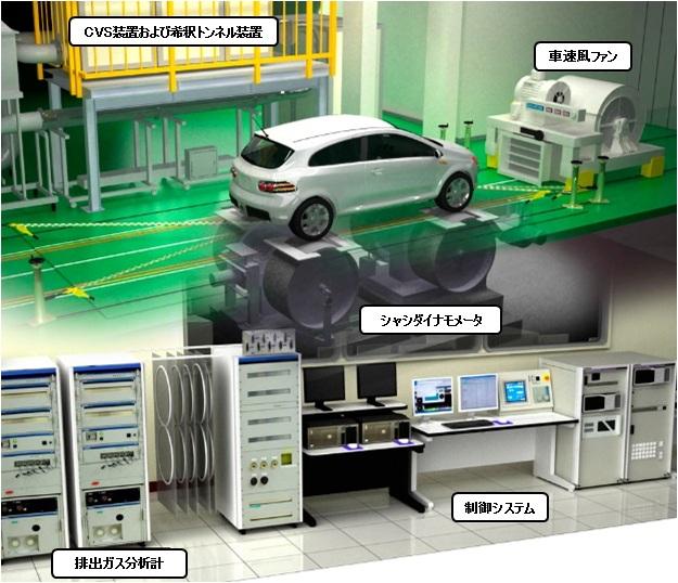 図 シャシーダイナモ(シャシーダイナモメーター)と排ガスを分析する周辺設備(出典:日本自動車研究所)