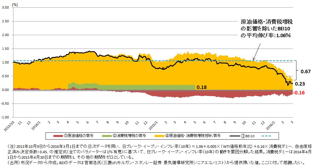 図表2 原油価格・消費税増税がブレーク・イーブン・インフレ率(10年)に与えた影響
