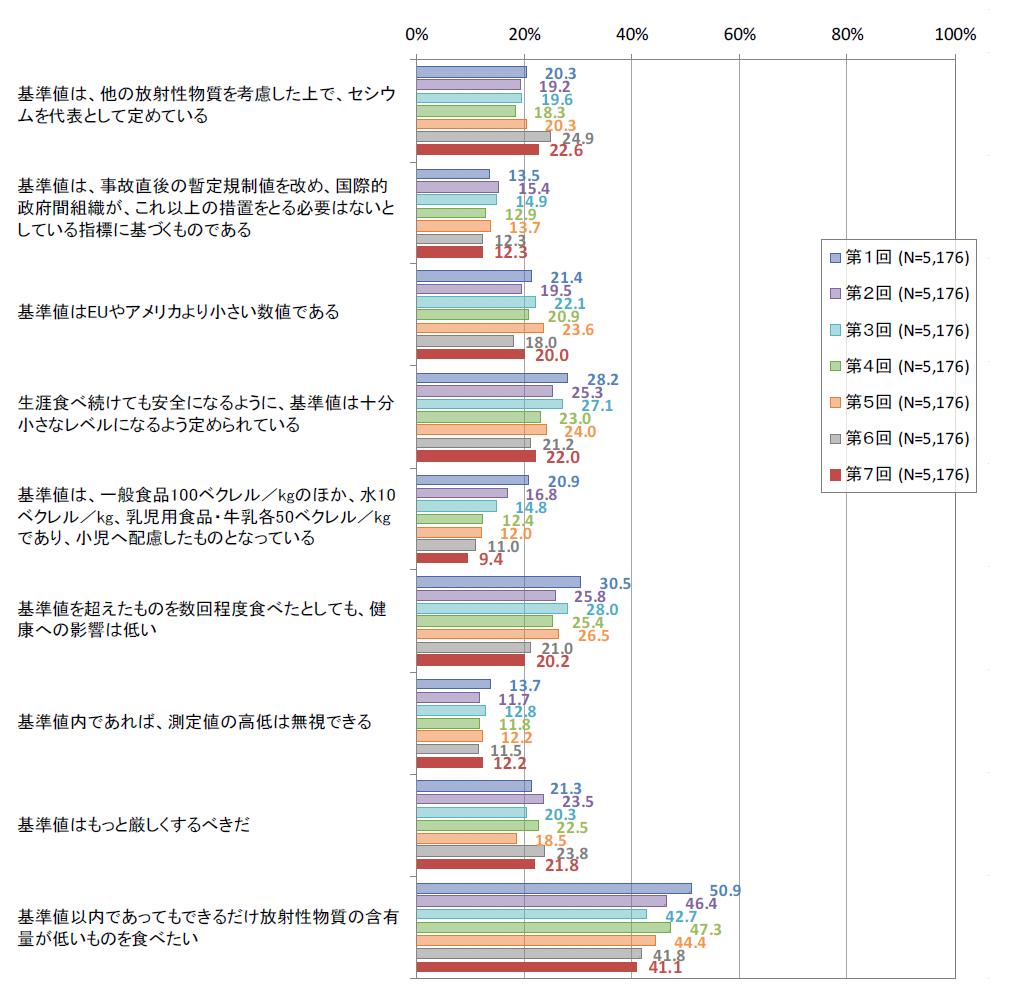 02食品中の放射性物質の基準に関する知識の変化(消費者庁調査結果P7)