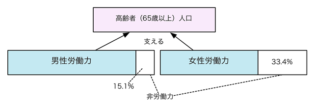図2 高齢者を支える労働力