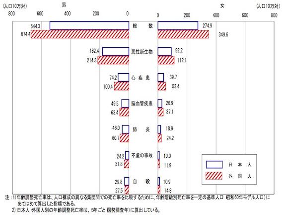 図:主要死因別年齢調整死亡率の国籍(日本・外国)別にみた比較 -平成22年- 出典:平成26年度 人口動態統計特殊報告「日本における人口動態-外国人を含む人口動態統計-」から(データは平成22年のもの) http://www.mhlw.go.jp/toukei/saikin/hw/jinkou/tokusyu/gaikoku14/dl/02.pdf