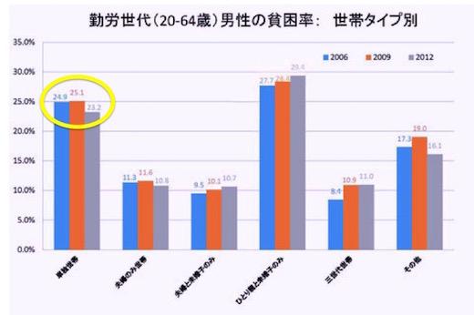 <図4 稼働年齢層の男性世帯タイプ別貧困率> 出所:「阿部彩(2014)「相対的貧困率の動向:2006,2009,2012年」貧困統計ホームページ(www.hinkonstat.net)