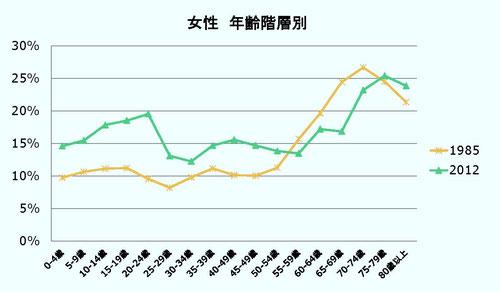 <図2 女性の年齢層別相対的貧困率(1985年と2012年の比較)> 出所:「阿部彩(2014)「相対的貧困率の動向:2006,2009,2012年」貧困統計ホームページ(www.hinkonstat.net)