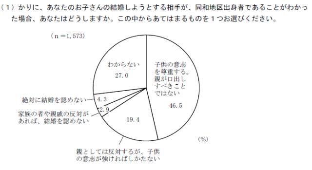 図1 子どもの結婚相手が同和地区出身者であった場合(東京都,2014:52)