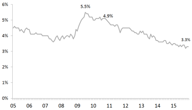 2005年から2015年にかけての失業者の年次推移