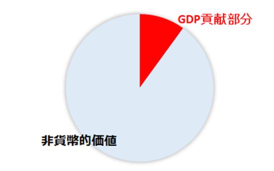 図3 インターネットのGDP貢献部分と非貨幣的価値