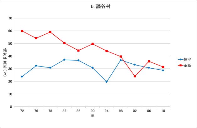 図2b 沖縄県復帰後の知事選挙結果(読谷村、1972-2010年)