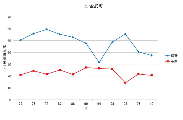 図2c 沖縄県復帰後の知事選挙結果(金武町、1972-2010年)