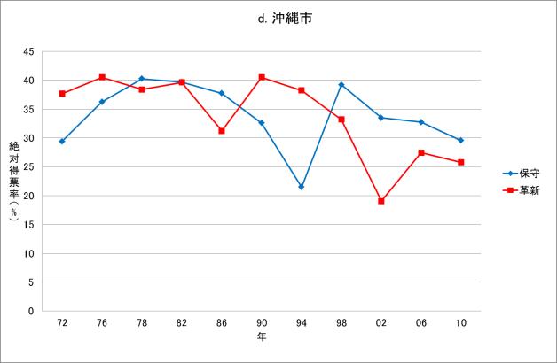 図2d 沖縄県復帰後の知事選挙結果(沖縄市、1972-2010年)