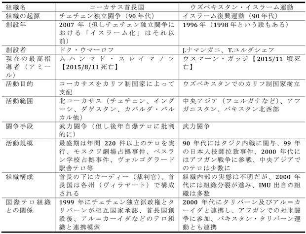 表:首長国とIMUの比較