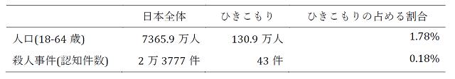 【社会】ひきこもりと犯罪 井出草平 / 社会学
