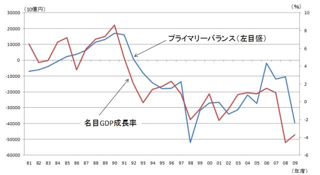 図 プライマリーバランス(SNAベース:一般政府)の推移と名目GDP成長率 (資料)内閣府『国民経済計算年報』より筆者作成