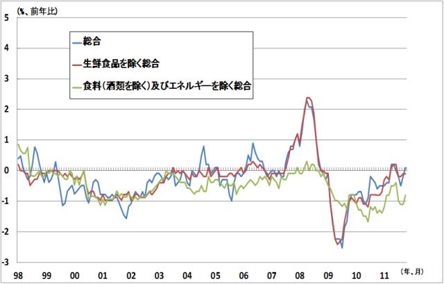 図表4 日本の物価動向(*3) (出所)総務省「消費者物価指数」