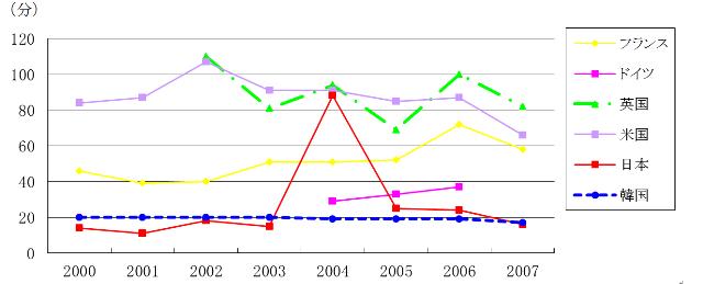 図3 需要家1軒当たりの年間停電時間の推移 出典:資源エネルギー庁『エネルギー白書』2010年版。