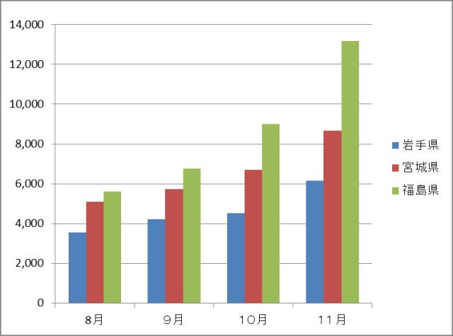 (それぞれ8月19日、9月22日、10月14日、11月22日現在) 図 3 雇用創出基金事業による累積就業者数