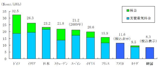 図4 主要国の家庭用電気料金(2010年) 出典:IEA, Energy Prices & Taxes 2011を基に筆者作成。