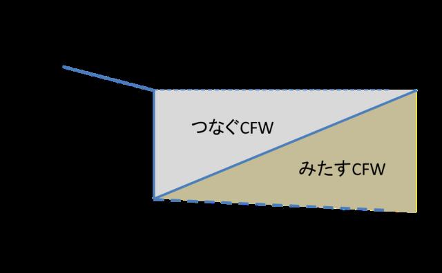 図 4 「みたす」CFWによる雇用復興過程