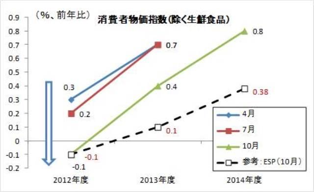 図表1 展望レポートにおける政策委員見通しの推移(物価上昇率)