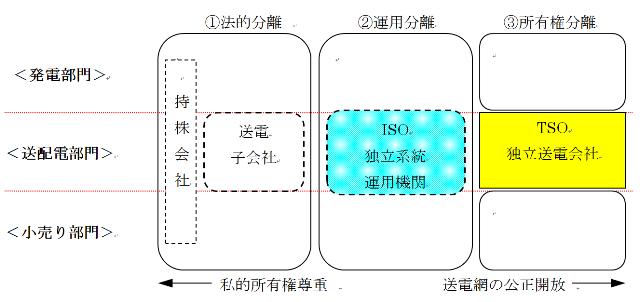 図2 発送電分離の類型