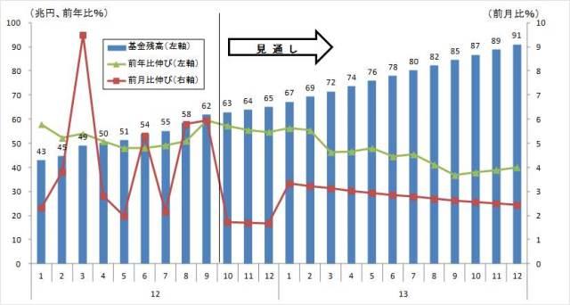 図表2 10月政策決定会合を踏まえた資産買入等の基金残高の推移(見通し)