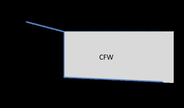 図 2 縮小過程にある経済でのCFW