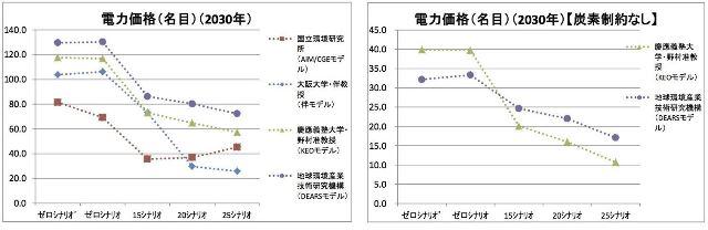図表3 電力価格(名目)