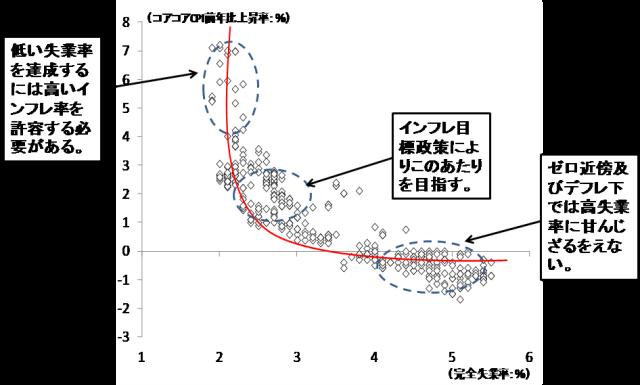図表3 フィリップスカーブとインフレ目標政策