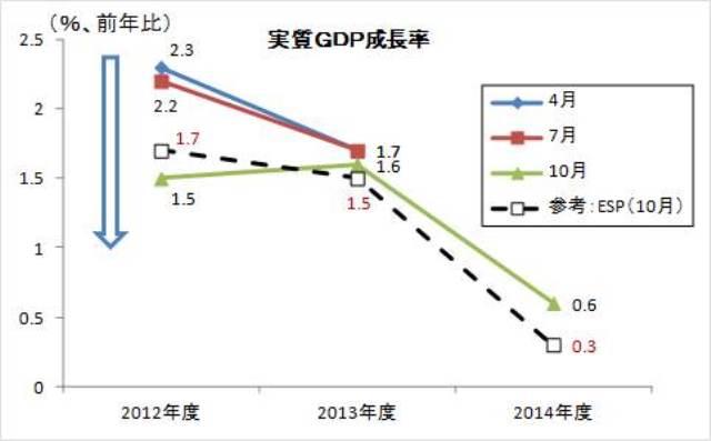図表3 展望レポートにおける政策委員見通しの推移(実質GDP成長率)