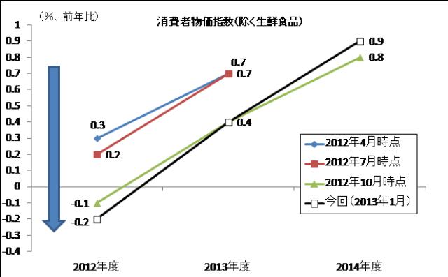 図表 展望レポートにおける政策委員見通しの推移(物価上昇率) (資料)日銀展望レポート(2012年4月、7月、10月及び2013年1月)から筆者作成