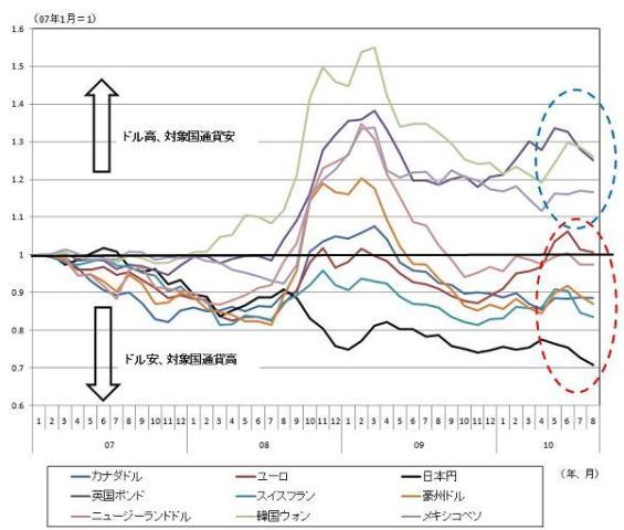 図表1 米国ドルを基準にした場合の主要通貨動向 (*)(各国通貨/米国ドル)のデータを2007年1月を1として指数化した値 (資料)PACIFIC Exchange Rate Service(http://fx.sauder.ubc.ca/data.html)から筆者作成