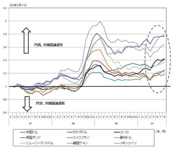 図表2 日本円を基準にした場合の主要通貨動向 (*)(各国通貨/日本円)のデータを2007年1月を1として指数化した値 (資料)図表1と同じ