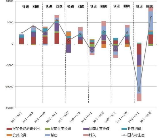 図表2:景気後退・回復局面における実質GDPの変化(1四半期あたり) (*)図表1の変化額を景気後退期、景気回復期の期間(四半期数)で除して1四半期あたりの変化額とした値 (出所)内閣府経済社会総合研究所『国民経済計算』及び『景気基準日付』より筆者作成