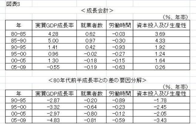 図表3 各年代の成長会計と長期停滞の要因分解 1.実質GDP成長率=労働分配率×労働投入変化率+資本及び生産性の寄与、として定式化。 2.労働投入は、総実労働時間×就業者数として計算。総実労働時間は「毎月勤労統計」の総実労働時間指数(30人以上の事業所データ)、就業者数は「労働力調査」を参照。 3.労働分配率は(1-資本分配率)として計算し、資本分配率は1-雇用者所得/(固定資本減耗+営業余剰+雇用者所得-家計の営業余剰)の80年から08年までの平均値0.35とした。 4.資本及び生産性の寄与は、実質GDP成長率から労働分配率×労働投入変化率を差し引いて推計した。 (資料)内閣府「国民経済計算」、総務省「労働力調査」、厚生労働省「毎月勤労統計」より筆者作成。