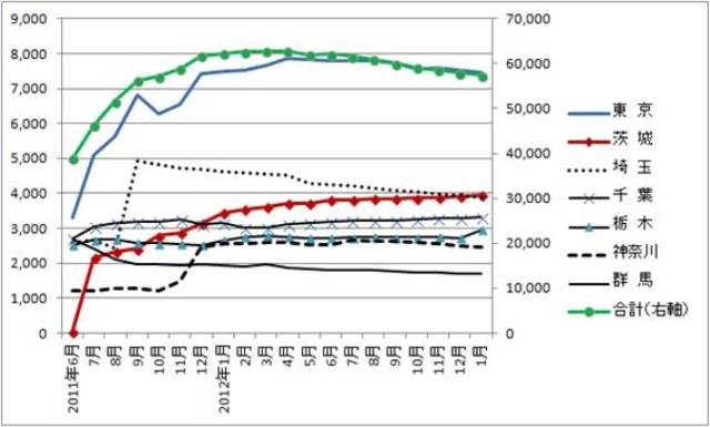 図1.福島県から県外への避難者数_全国合計(右軸)と関東(左軸)
