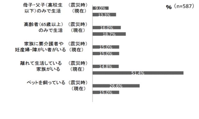 図2.震災時と現在(2012.09)のご家族の状況の変化