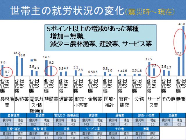 図3.世帯主の就労状況_震災時・現在