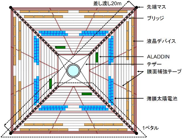 図3 IKAROSの概念図 [2]