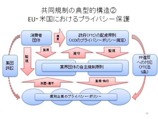 共同規制の典型的構造②