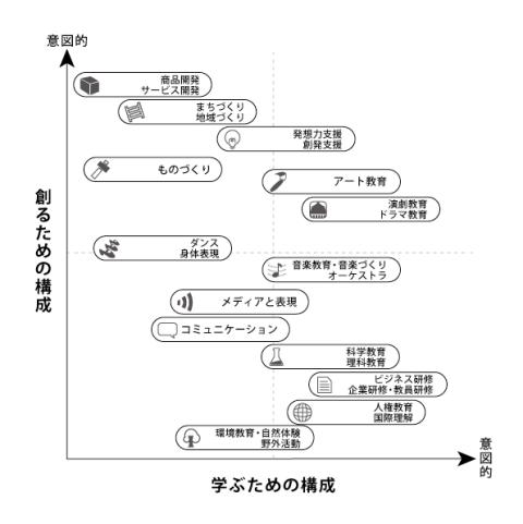 図1 ワークショップ実践の分類