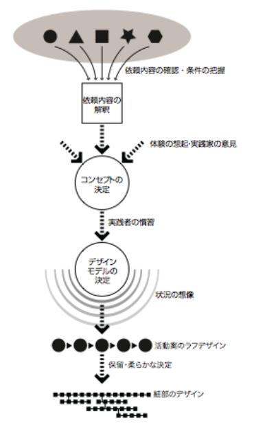 図4 ベテランによるワークショップデザインの過程モデル