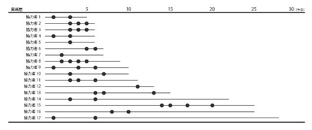 図5 デザインの仕方における変容の契機